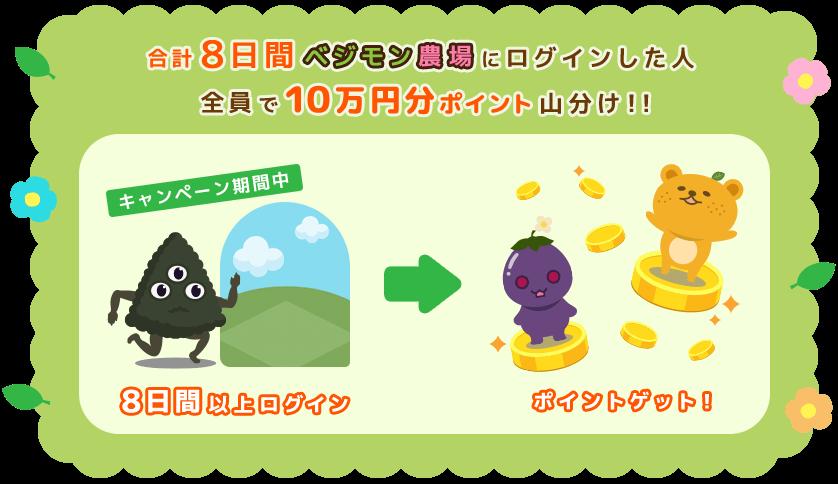 キャンペーン概要 合計8日間ベジモン農場にログインした人全員で10万円分のポイント山分け!!